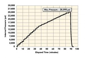 honey kote pressure test